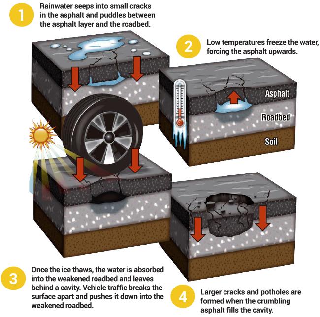 Asphalt Repair | Pothole Repair | Parking Lot Repair